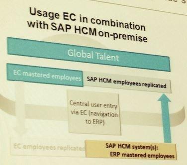 Side-by-side-Scenario_SAP-HCM-Successfactors