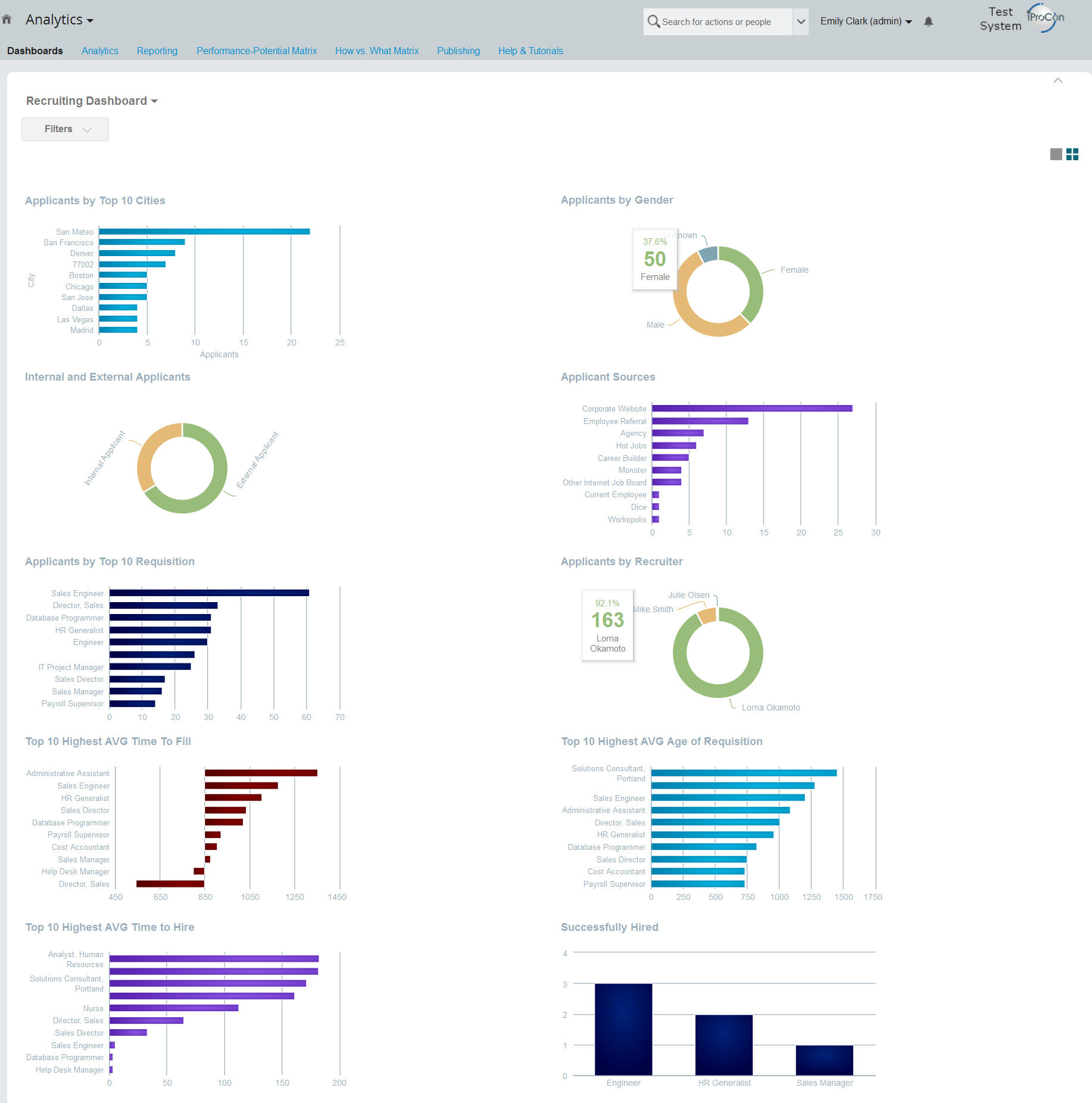 Visual Reporting With Dashboard 2.0 Reports