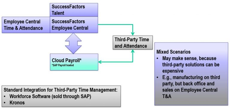 SuccessFactors Employee Central Payroll offers several options for time management integration