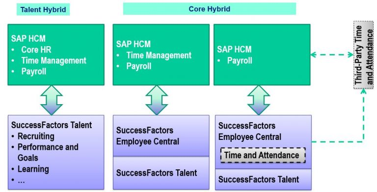 The SuccessFactors Core-Hybrid Model combines Core HR in the cloud with on-premise Payroll - as opposed to the Talent-Hybrid, where core HR is on-premise.