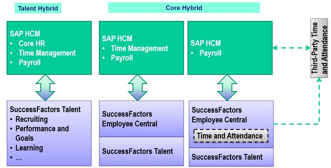 Your business case and roadmap into successfactors employee the successfactors core hybrid model combines core hr in the cloud with on premise publicscrutiny Gallery