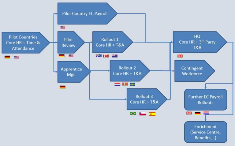 Sample Roadmap for a staged Employee Central and Cloud Payroll rollout for an international organisation