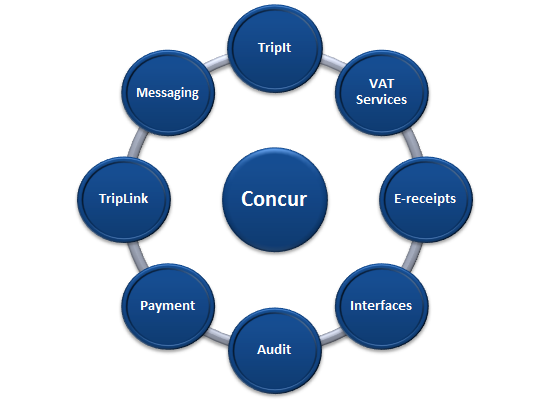 What Is Concur Travel And Expense?   IProCon