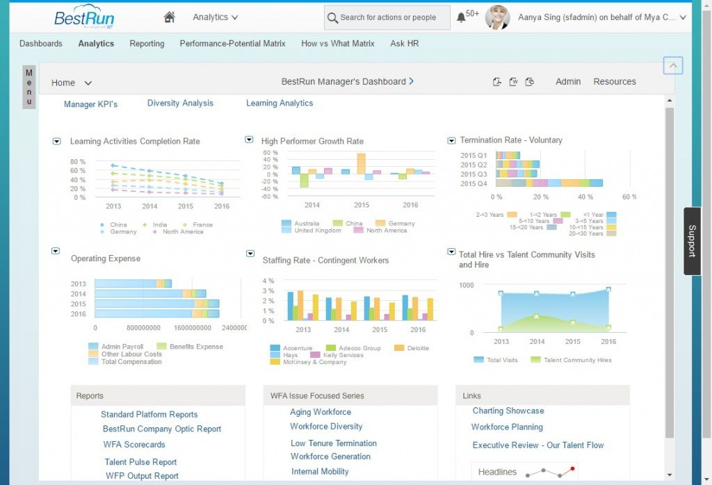 Workforce Analytics - Executive Dashboard