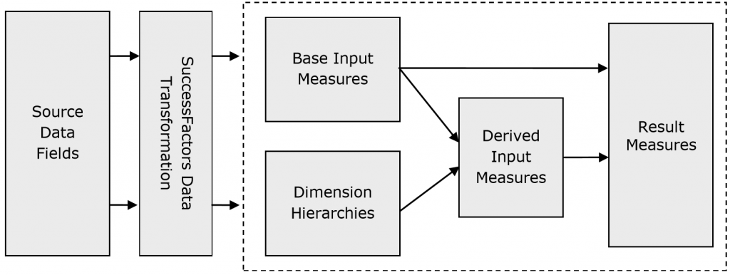 Workforce Analytics Measures and Dimensions