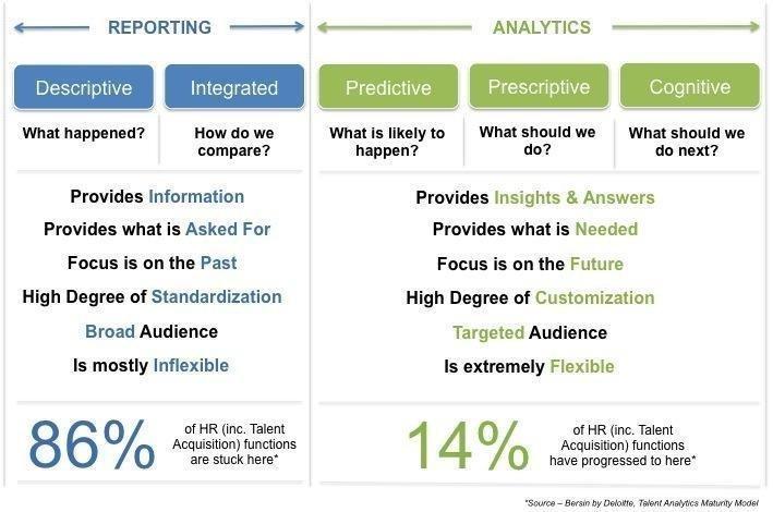 SAP SuccessFactors Workforce Analytics